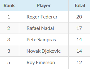 Grand Slam Singles Titles